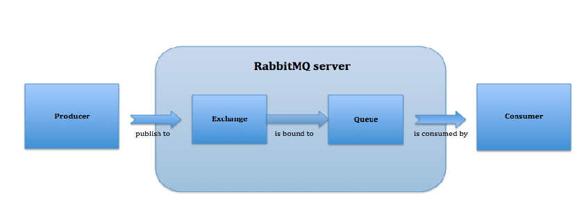 How Does Rabbitmq Exchange Works for Publishing Messages